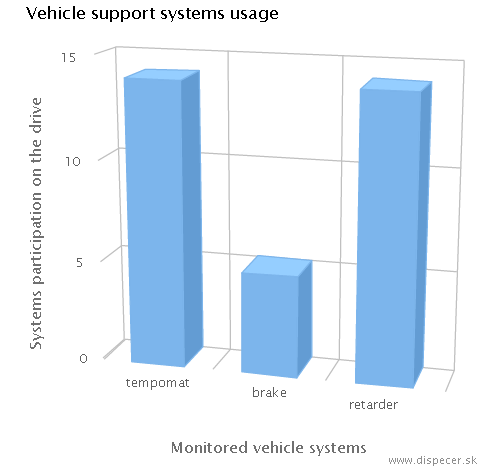 vehicle support systems usage
